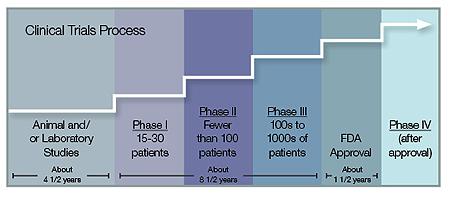 Graf over klinisk utprøving